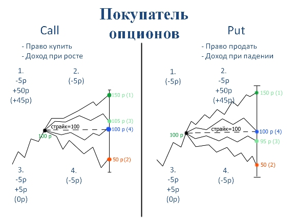 Обучение опционы фьючерсы обучение опционы фьючерсы